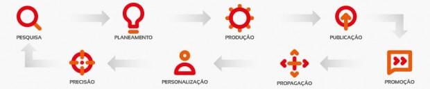 iniciar-projeto-8-ps-diagrama