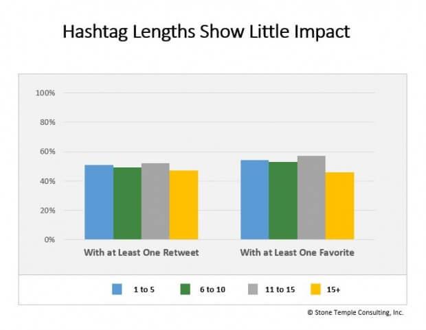 tamanho das hashtags