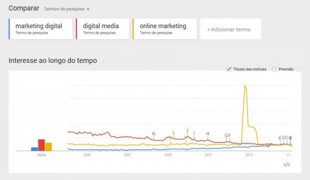 como funciona google trends 5