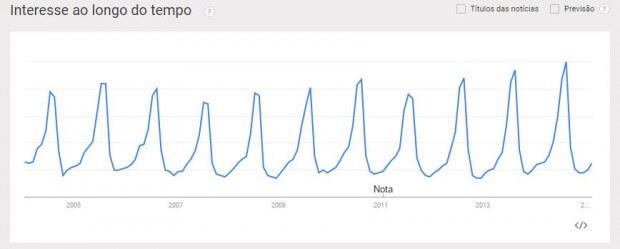 exemplo google trends 2
