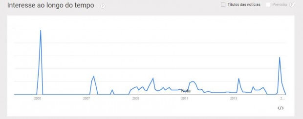 exemplo google trends