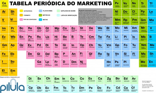 tabela periodica do marketing digital